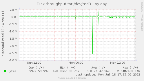 Disk throughput for /dev/md3